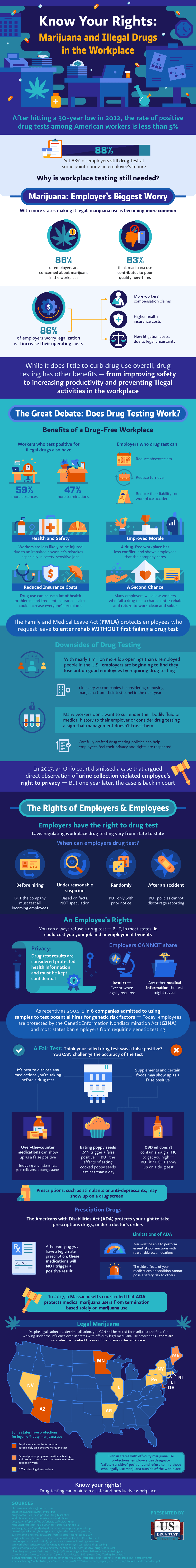 Rights And Responsibilities: Drug Testing In The Workplace