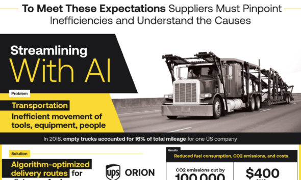 Can AI Streamline The Supply Chain?