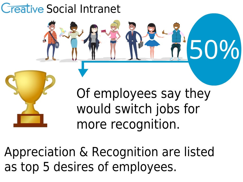 The Power Of Employee Recognition And How Intranets Can Help