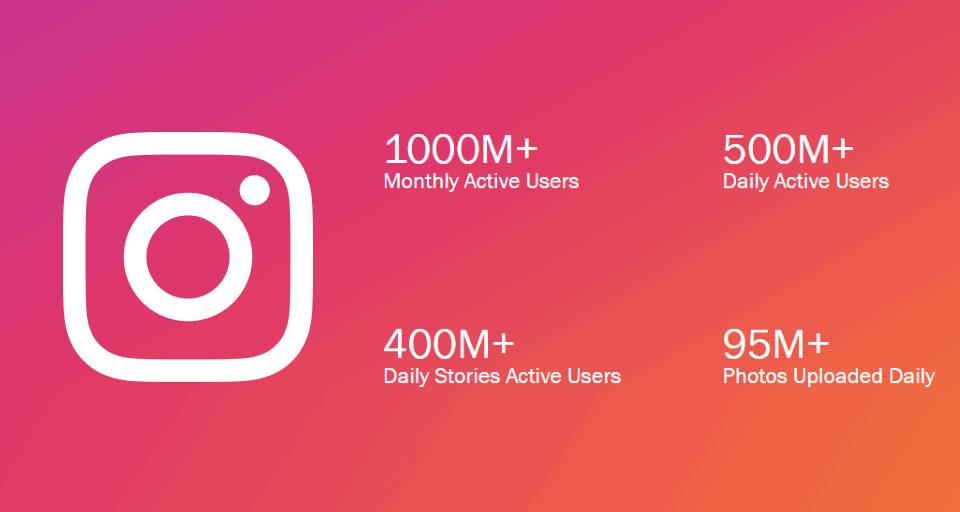 Vital Instagram Stats You Need To Know