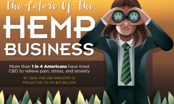 The Future Of The Hemp Business