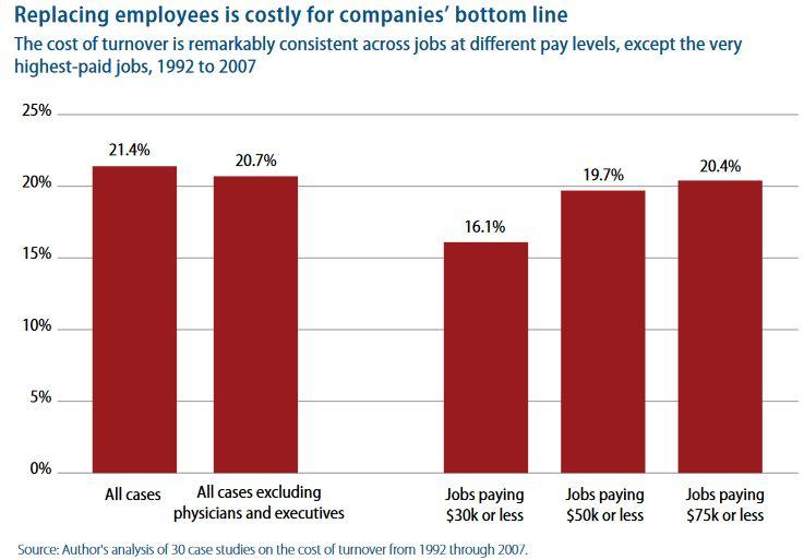 The Costs of High Turnover Rates