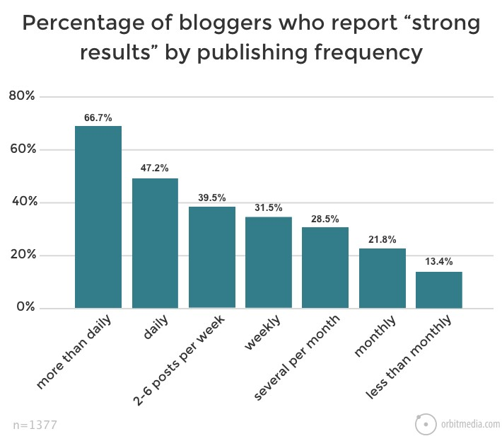 percentage of bloggers