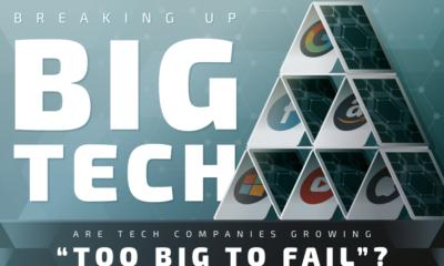 Are Big Tech Companies Growing Too Big To Fail?