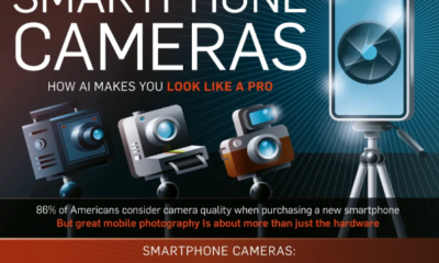 AI And Smartphone Photography
