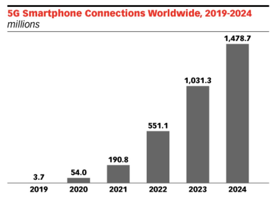 5G Mobile App Trends