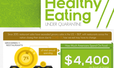 How To Stay And Eat Healthy During Quarantine