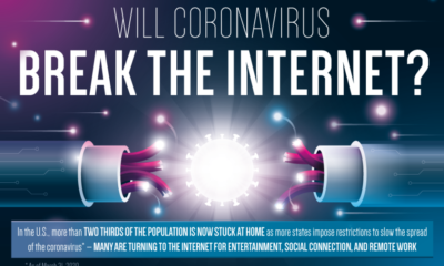 Will COVID-19 Break The Internet?