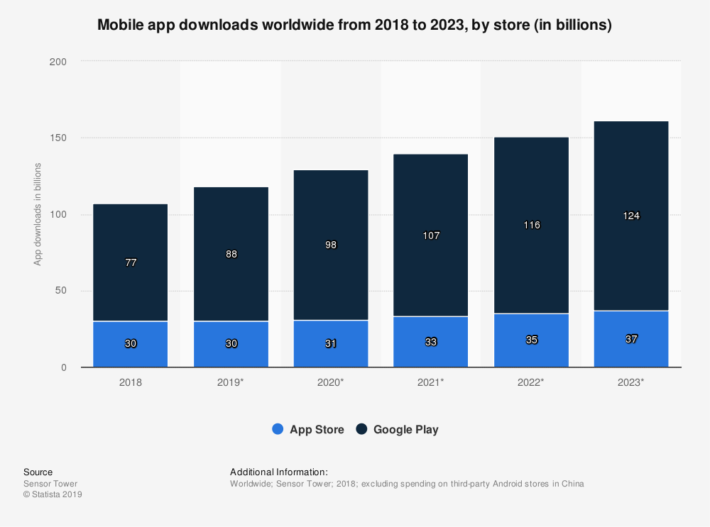 5 Crucial Mobile App Development Trends for 2020