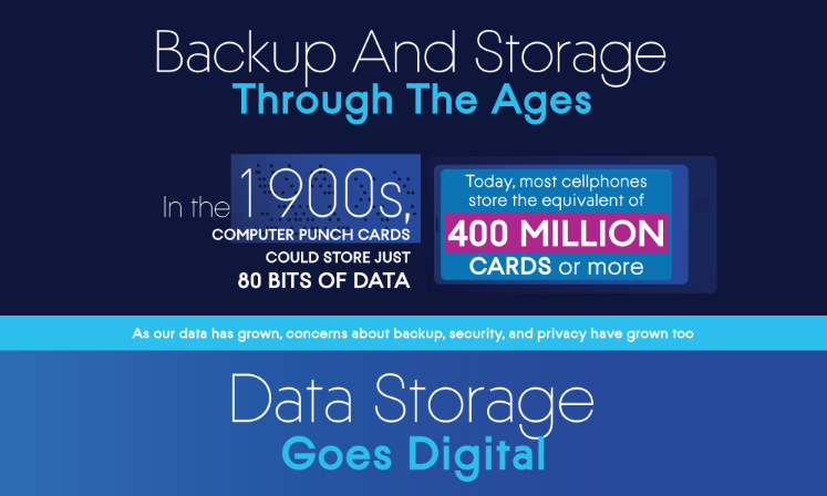 The Evolution Of Backup And Storage
