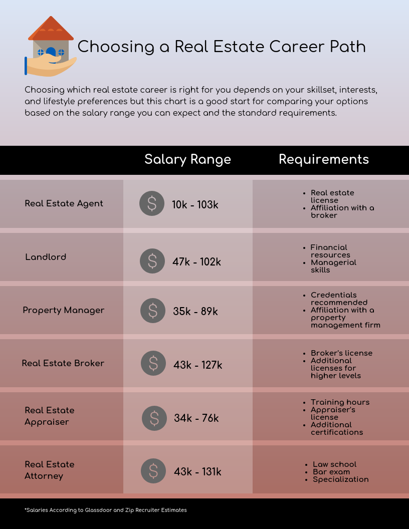 6 Real Estate Career Paths to Consider