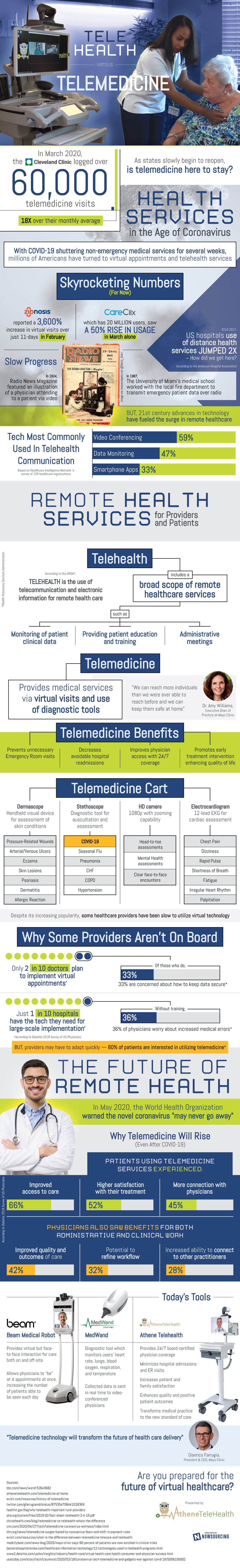 Telehealth And Telemedicine In The Pandemic